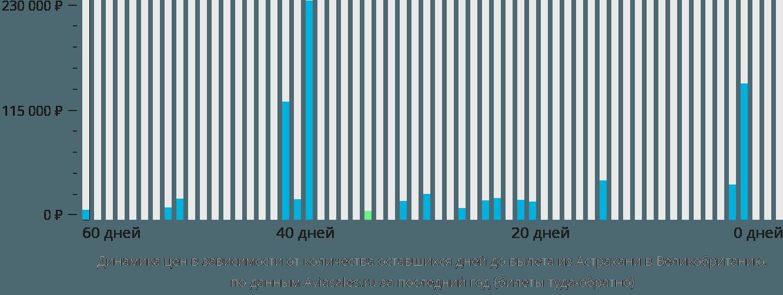 Динамика цен в зависимости от количества оставшихся дней до вылета из Астрахани в Великобританию