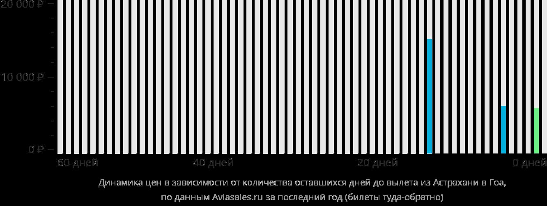 Динамика цен в зависимости от количества оставшихся дней до вылета из Астрахани в Гоа