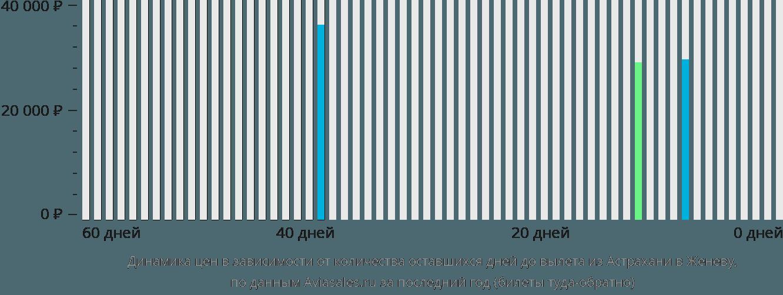 Динамика цен в зависимости от количества оставшихся дней до вылета из Астрахани в Женеву