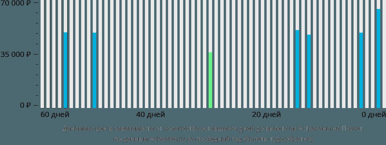 Динамика цен в зависимости от количества оставшихся дней до вылета из Астрахани на Пхукет