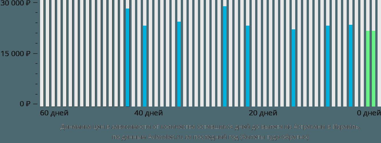 Динамика цен в зависимости от количества оставшихся дней до вылета из Астрахани в Израиль