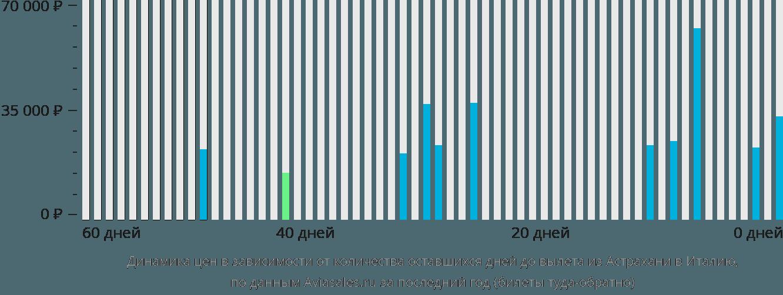Динамика цен в зависимости от количества оставшихся дней до вылета из Астрахани в Италию
