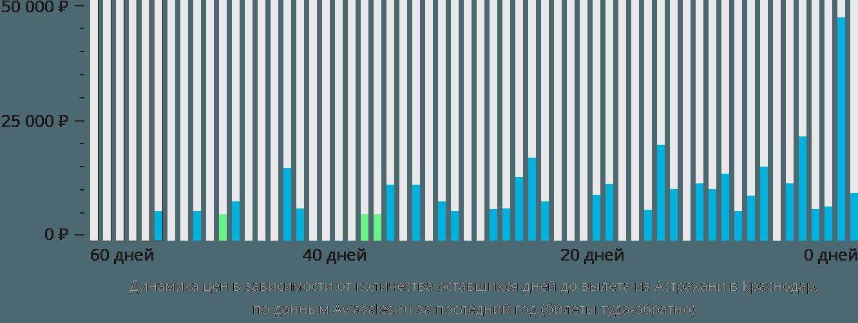 Динамика цен в зависимости от количества оставшихся дней до вылета из Астрахани в Краснодар
