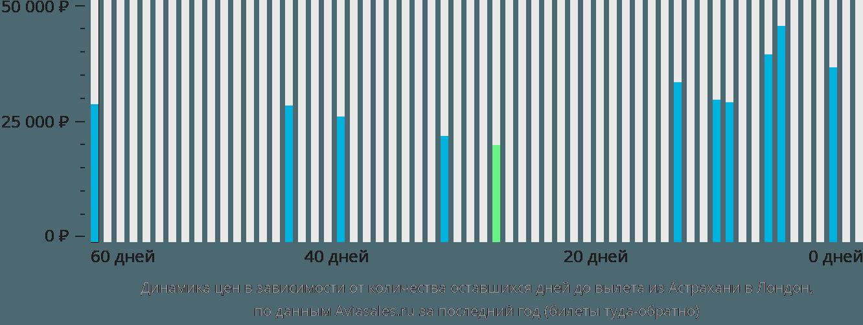 Динамика цен в зависимости от количества оставшихся дней до вылета из Астрахани в Лондон