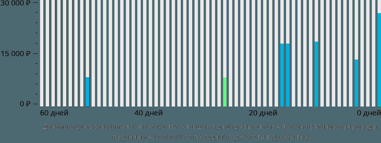 Динамика цен в зависимости от количества оставшихся дней до вылета из Астрахани в Минеральные Воды