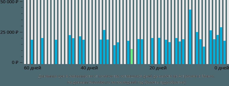 Динамика цен в зависимости от количества оставшихся дней до вылета из Астрахани в Минск