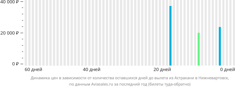 Динамика цен в зависимости от количества оставшихся дней до вылета из Астрахани в Нижневартовск