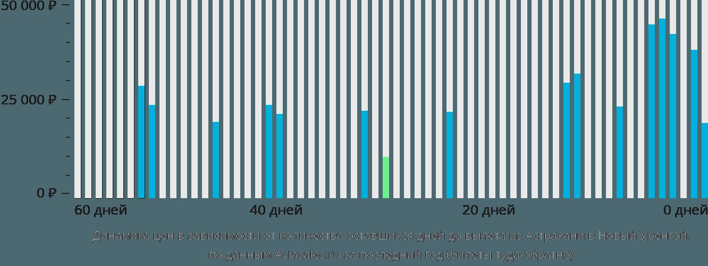 Динамика цен в зависимости от количества оставшихся дней до вылета из Астрахани в Новый Уренгой