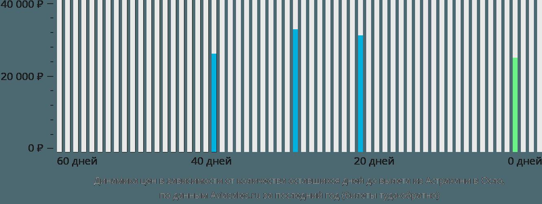 Динамика цен в зависимости от количества оставшихся дней до вылета из Астрахани в Осло
