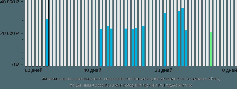 Динамика цен в зависимости от количества оставшихся дней до вылета из Астрахани в Ригу