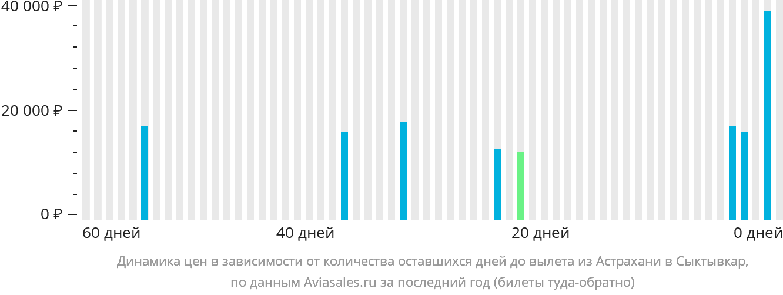 Динамика цен в зависимости от количества оставшихся дней до вылета из Астрахани в Сыктывкар