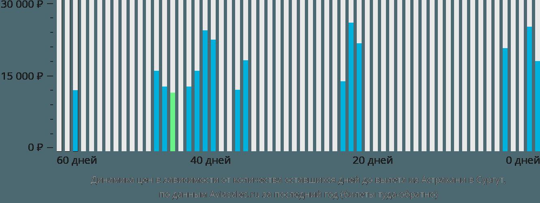 Динамика цен в зависимости от количества оставшихся дней до вылета из Астрахани в Сургут