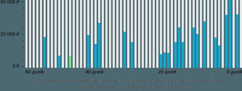 Динамика цен в зависимости от количества оставшихся дней до вылета из Астрахани в Тбилиси