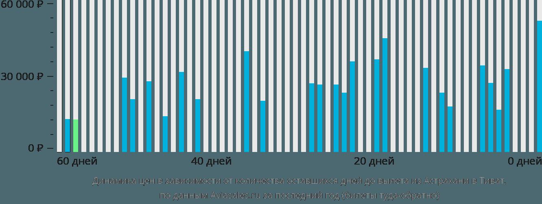 Динамика цен в зависимости от количества оставшихся дней до вылета из Астрахани в Тиват