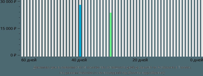 Динамика цен в зависимости от количества оставшихся дней до вылета из Астрахани в Таллин
