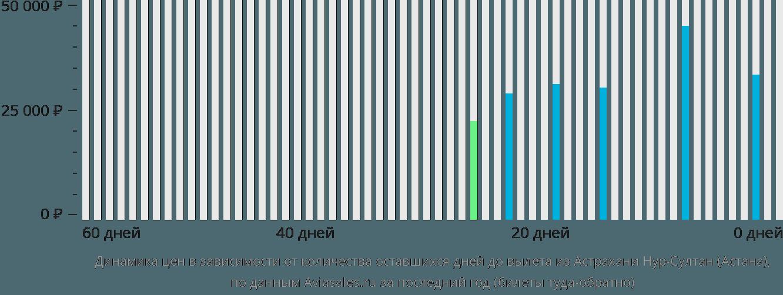 Динамика цен в зависимости от количества оставшихся дней до вылета из Астрахани в Астану