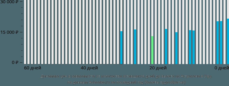 Динамика цен в зависимости от количества оставшихся дней до вылета из Астрахани в Уфу