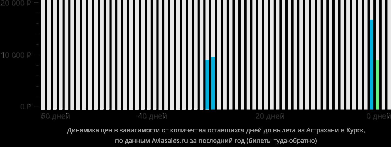 Динамика цен в зависимости от количества оставшихся дней до вылета из Астрахани в Курск