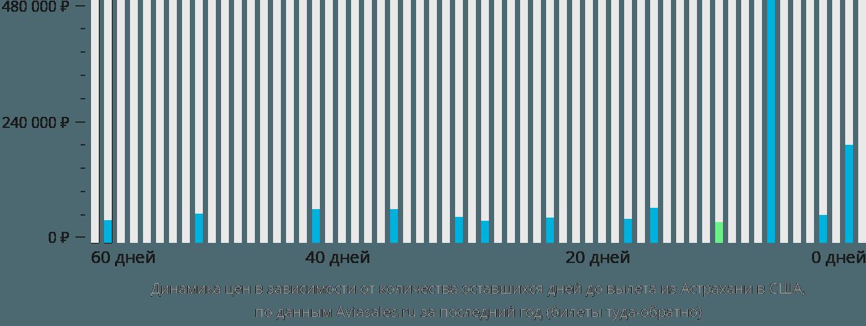 Динамика цен в зависимости от количества оставшихся дней до вылета из Астрахани в США