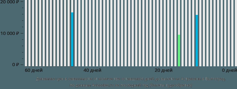 Динамика цен в зависимости от количества оставшихся дней до вылета из Астрахани в Волгоград