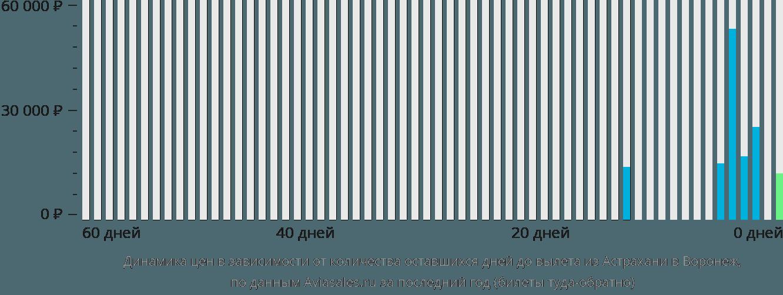 Динамика цен в зависимости от количества оставшихся дней до вылета из Астрахани в Воронеж