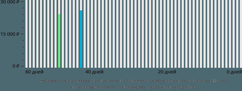 Динамика цен в зависимости от количества оставшихся дней до вылета из Астрахани в Цюрих
