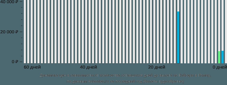 Динамика цен в зависимости от количества оставшихся дней до вылета из Кайсери в Измир