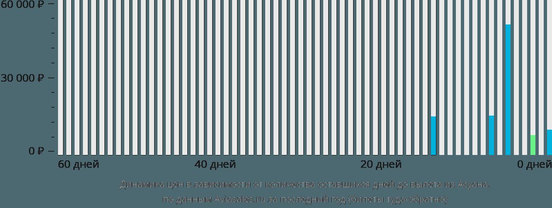 Динамика цен в зависимости от количества оставшихся дней до вылета из Асуана