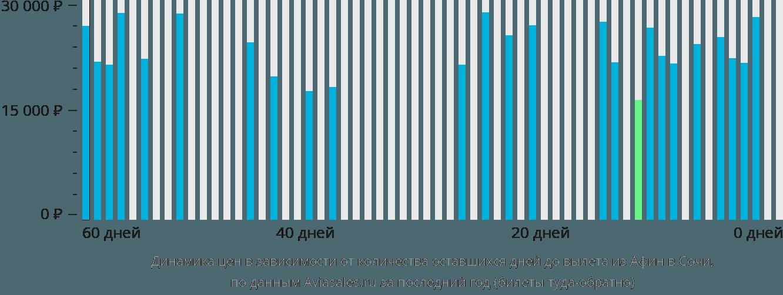 Динамика цен в зависимости от количества оставшихся дней до вылета из Афин в Сочи