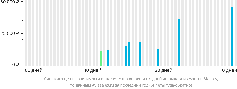 Динамика цен в зависимости от количества оставшихся дней до вылета из Афин в Малагу