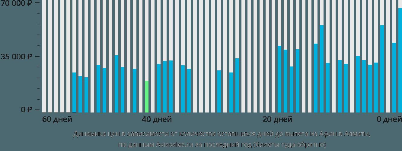 Динамика цен в зависимости от количества оставшихся дней до вылета из Афин в Алматы