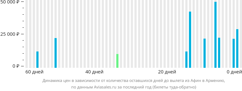 Динамика цен в зависимости от количества оставшихся дней до вылета из Афин в Армению