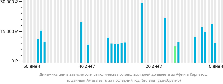 Динамика цен в зависимости от количества оставшихся дней до вылета из Афин в Карпатос