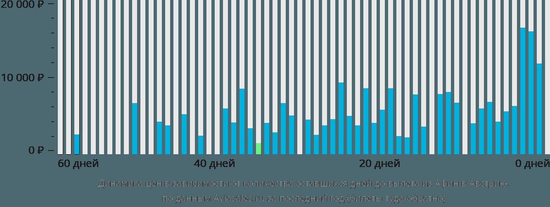Динамика цен в зависимости от количества оставшихся дней до вылета из Афин в Австрию