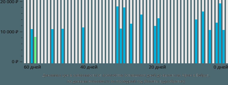 Динамика цен в зависимости от количества оставшихся дней до вылета из Афин в Бейрут