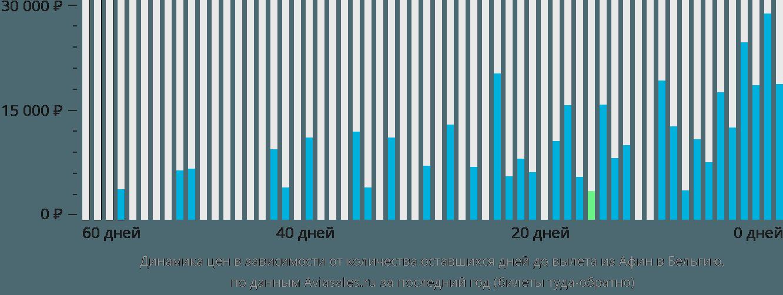 Динамика цен в зависимости от количества оставшихся дней до вылета из Афин в Бельгию