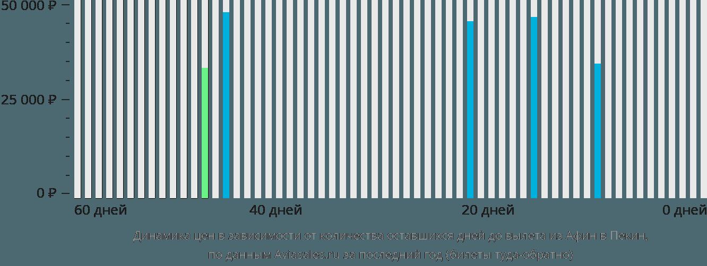Динамика цен в зависимости от количества оставшихся дней до вылета из Афин в Пекин