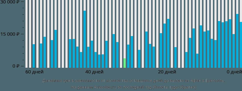 Динамика цен в зависимости от количества оставшихся дней до вылета из Афин в Брюссель