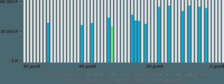 Динамика цен в зависимости от количества оставшихся дней до вылета из Афин в Шымкент