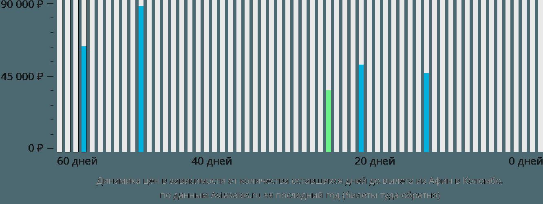 Динамика цен в зависимости от количества оставшихся дней до вылета из Афин в Коломбо