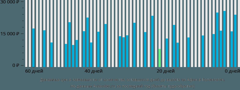 Динамика цен в зависимости от количества оставшихся дней до вылета из Афин в Копенгаген