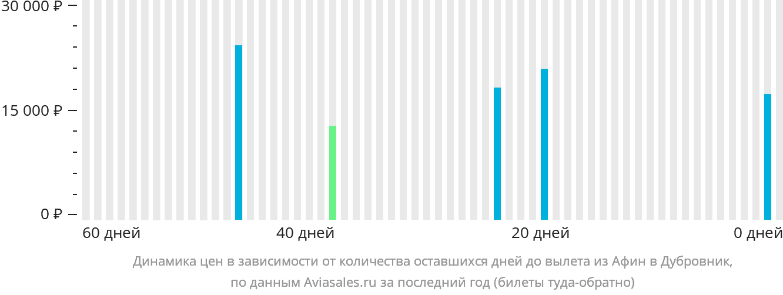 Динамика цен в зависимости от количества оставшихся дней до вылета из Афин в Дубровник