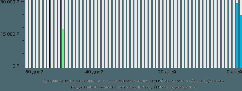 Динамика цен в зависимости от количества оставшихся дней до вылета из Афин в Даламан