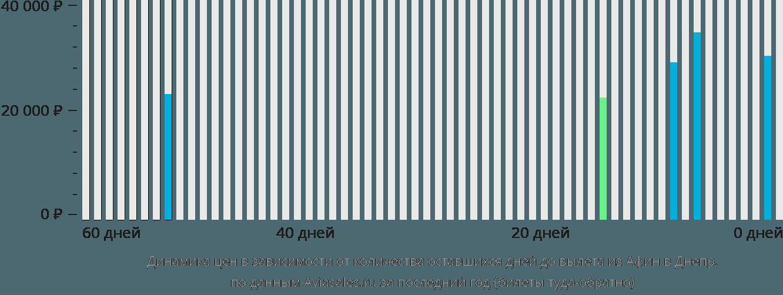 Динамика цен в зависимости от количества оставшихся дней до вылета из Афин в Днепр