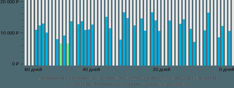 Динамика цен в зависимости от количества оставшихся дней до вылета из Афин в Кефалинию