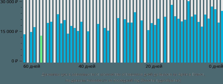 Динамика цен в зависимости от количества оставшихся дней до вылета из Афин в Египет