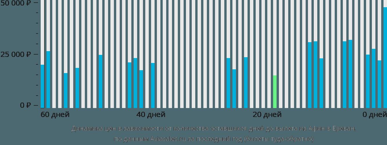 Динамика цен в зависимости от количества оставшихся дней до вылета из Афин в Ереван