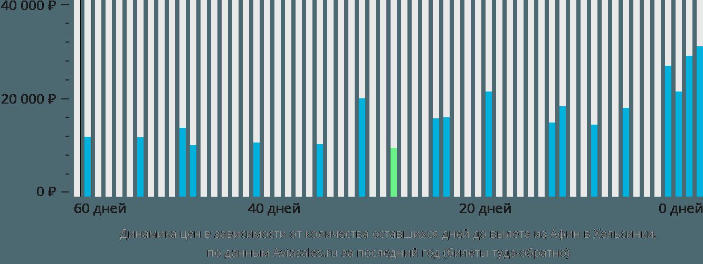 Динамика цен в зависимости от количества оставшихся дней до вылета из Афин в Хельсинки