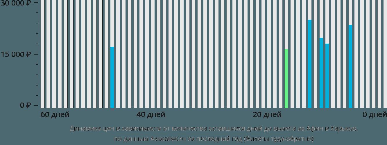 Динамика цен в зависимости от количества оставшихся дней до вылета из Афин в Харьков