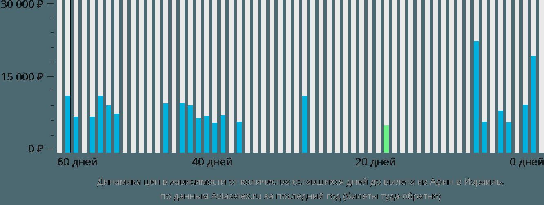 Динамика цен в зависимости от количества оставшихся дней до вылета из Афин в Израиль